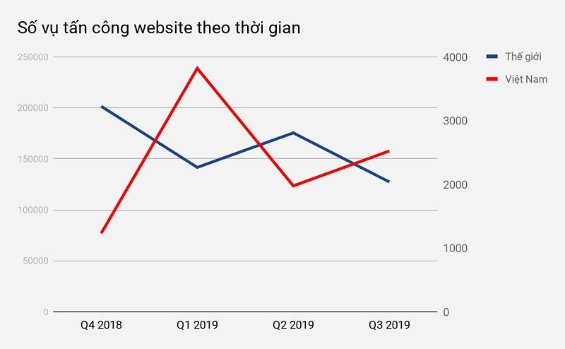 Thống kê website bị tấn công 2019